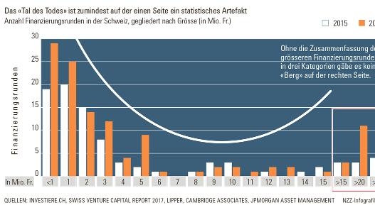 NZZ-Beitrag zum «Tal des Todes» – Toller Überblick über Schweizer Fonds zur Schliessung des Equity Gap
