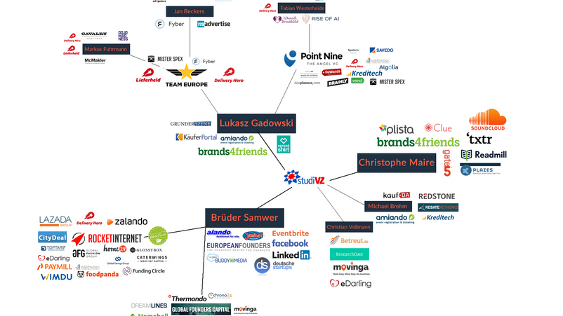 """Wie ist die deutsche """"Digitalindustrie"""" entstanden? – Spannende Geschichte des Berliner Ökosystems in 3 Akten"""