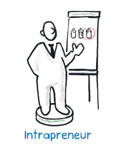 The intrapreneur searches within the protected walls of his company for a new problem solution.